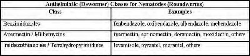 Table 2. Classes of nematode dewormers